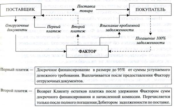 Схема факторинга без регресса