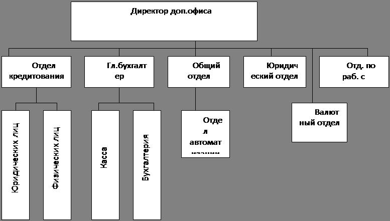 Начальник кредитного отдела или сектора ипотечного кредитования